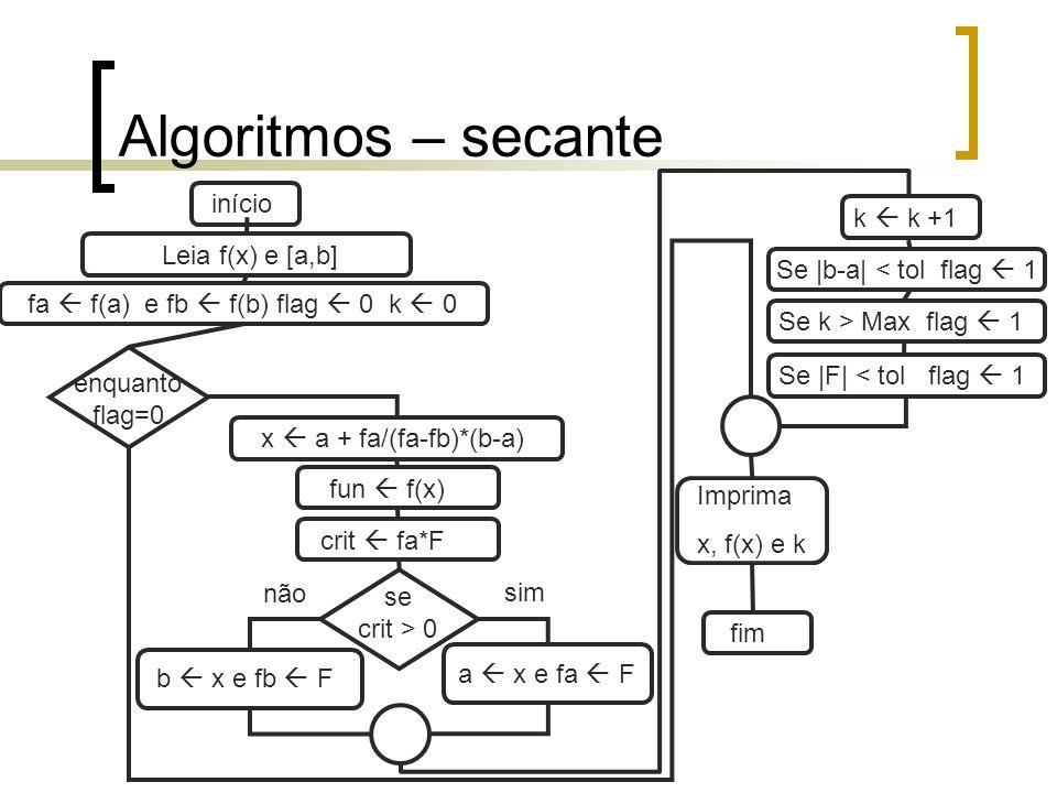 Algoritmos – secante início k  k +1 Leia f(x) e [a,b]